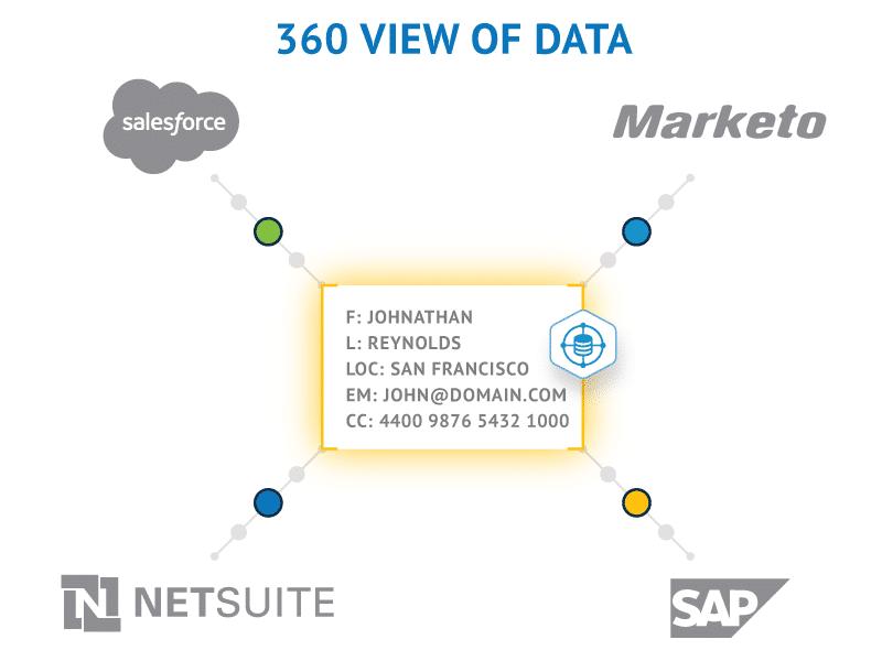 """Uma única visão 360º de """"J. Reynolds"""" no Marketo, salesforce, netsuite e no SAP"""
