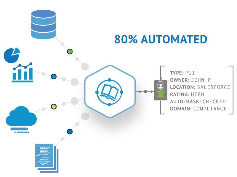 Talend Data Catalog: 80% do trabalho de descoberta e documentação automatizados.