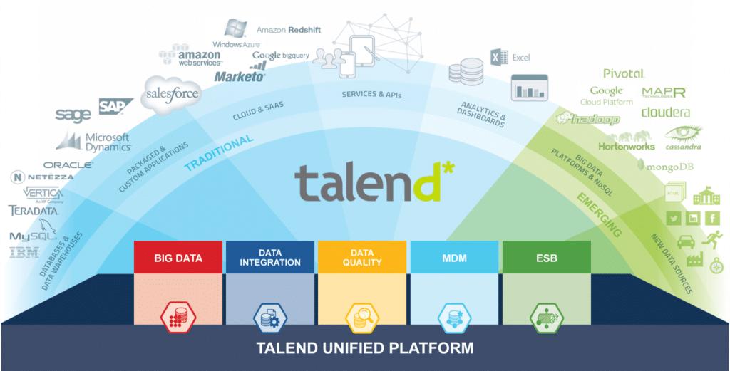 Talend Unified Platform: uma plataforma de processamento de dados pronta para tudo.